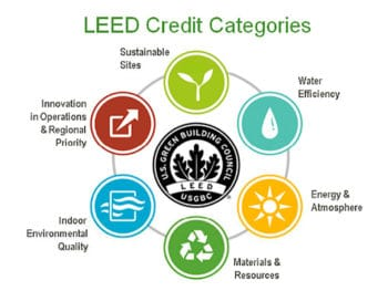 Meaning of LEED